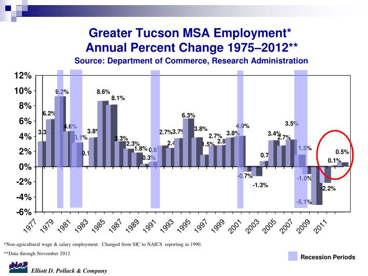 Greater Tucson MSA Employment*
