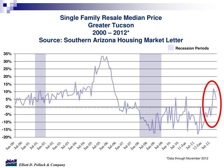 Single Family Resale Median Price