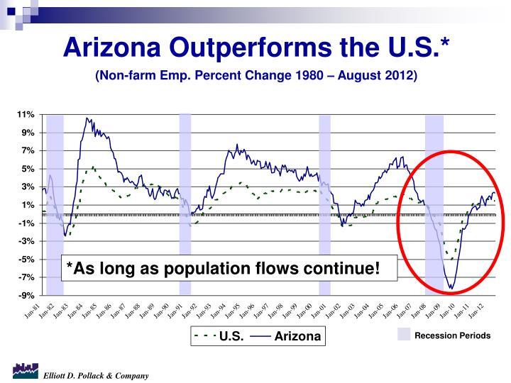 Recession Periods