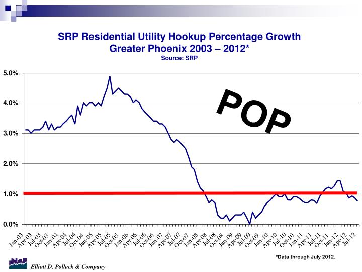 SRP Residential Utility Hookup Percentage Growth