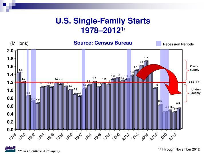 U.S. Single-Family Starts