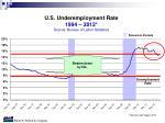 u s underemployment rate 1994 2012 source bureau of labor statistics