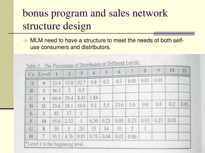 bonus program and sales network structure design