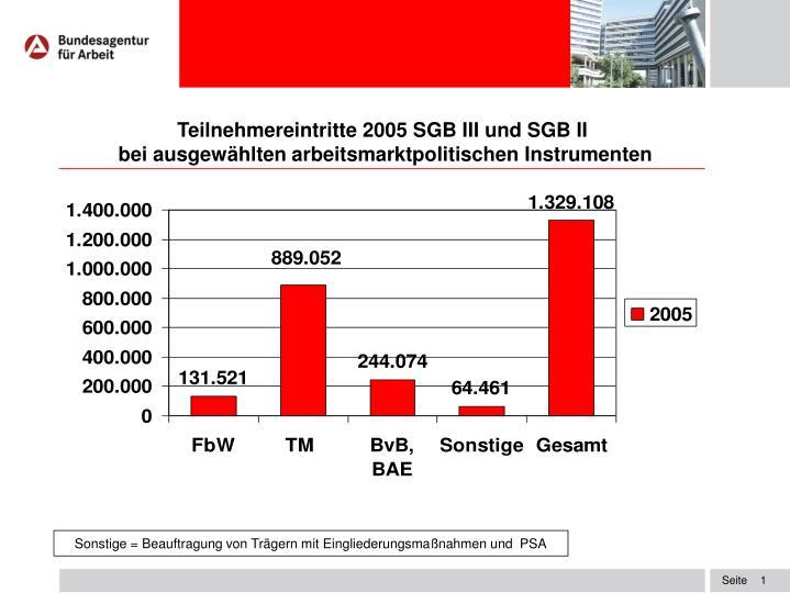 Teilnehmereintritte 2005 SGB III und SGB II