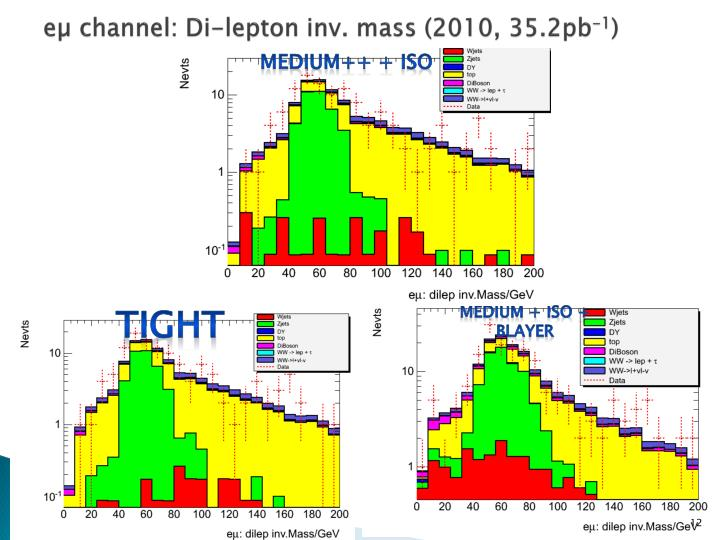 eµ channel: Di-lepton inv.