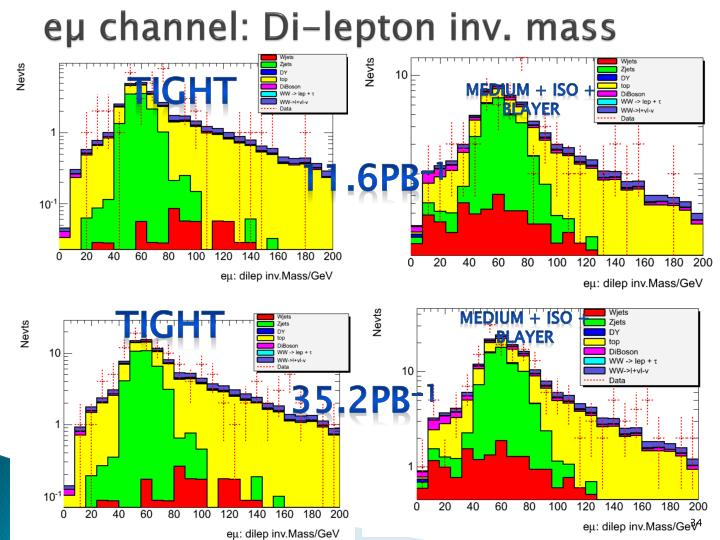 eµ channel: Di-lepton inv. mass
