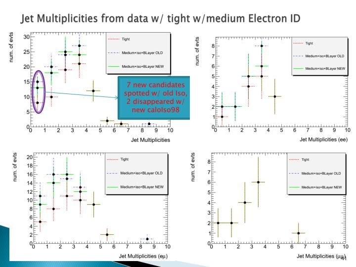 Jet Multiplicities from data w/ tight w/medium Electron ID