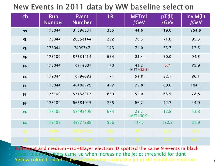 New events in 2011 data by ww baseline selection