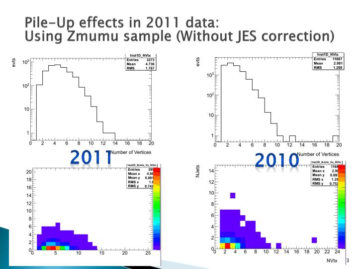 Pile-Up effects in 2011 data: