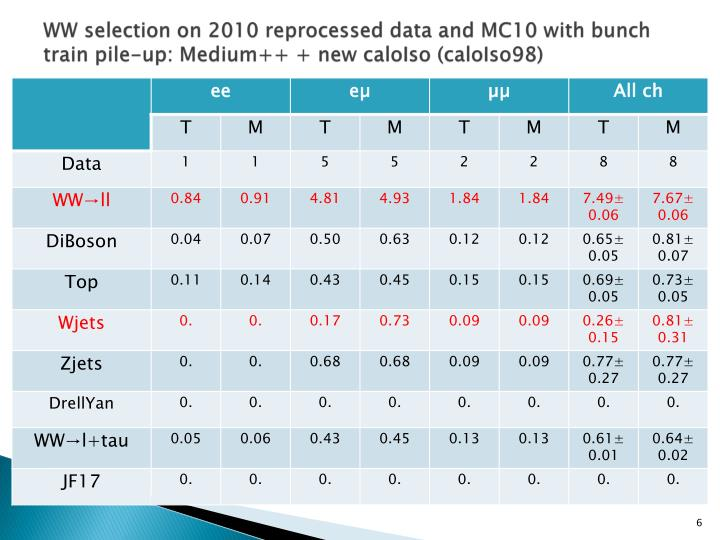 WW selection on 2010 reprocessed data and MC10 with bunch train pile-up: