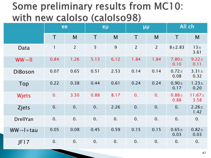 Some preliminary results from MC10: