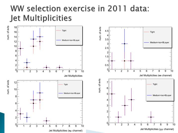 WW selection exercise in 2011 data: