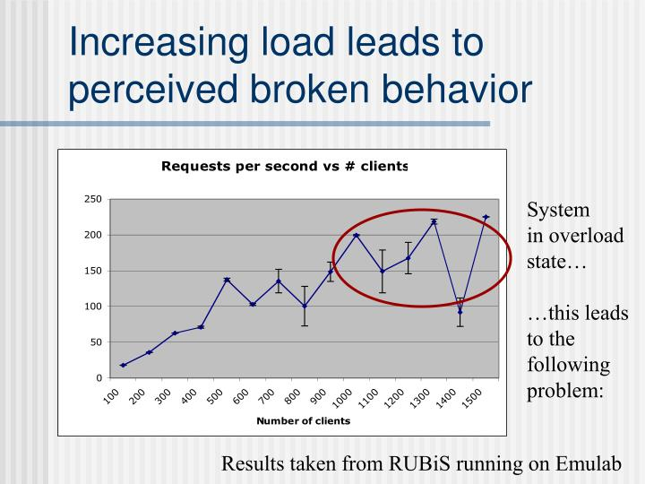 Increasing load leads to perceived broken behavior