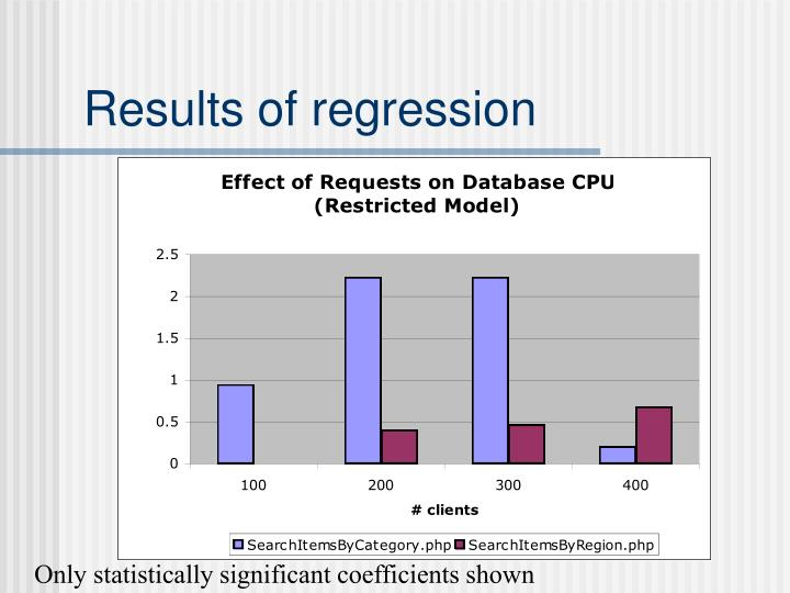 Results of regression