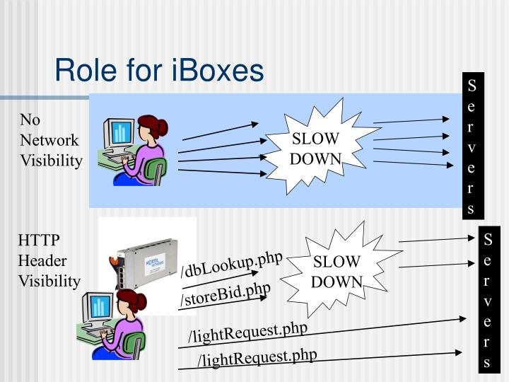 Role for iBoxes