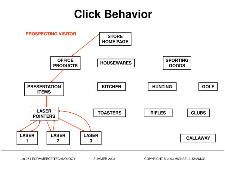 Click Behavior