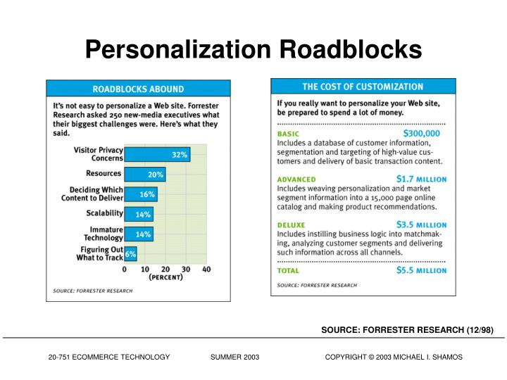 Personalization Roadblocks