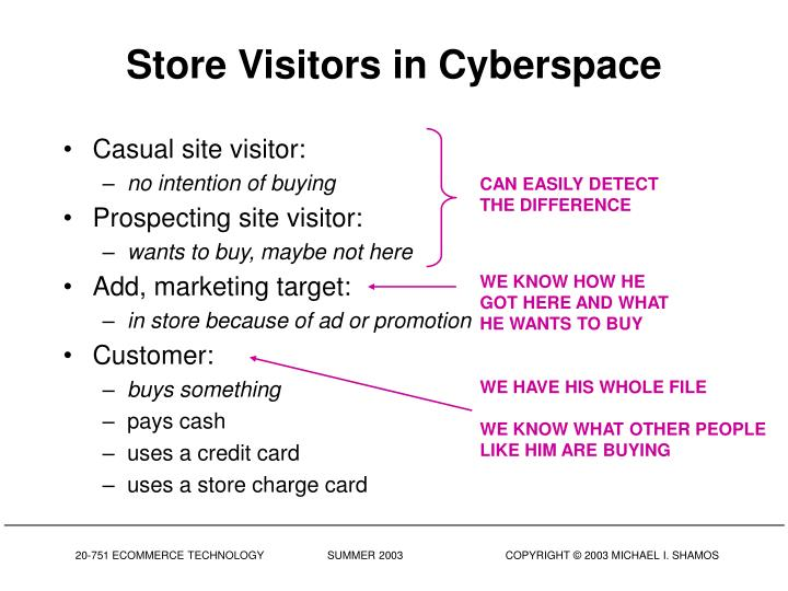 Store Visitors in Cyberspace