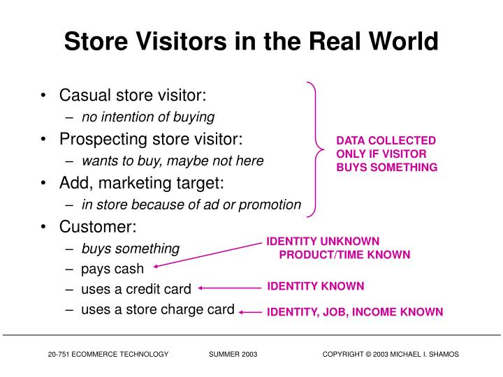 Store Visitors in the Real World