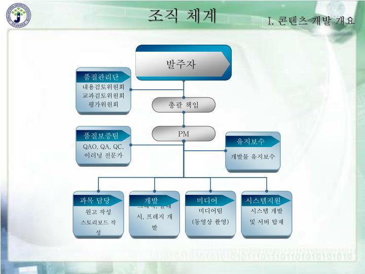 조직 체계