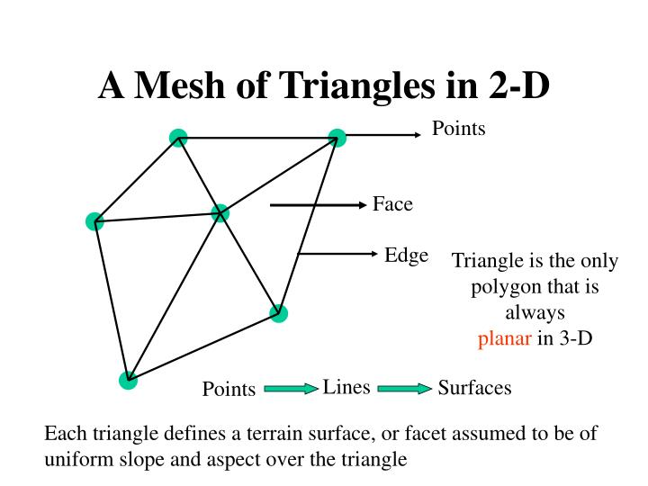 A Mesh of Triangles in 2-D