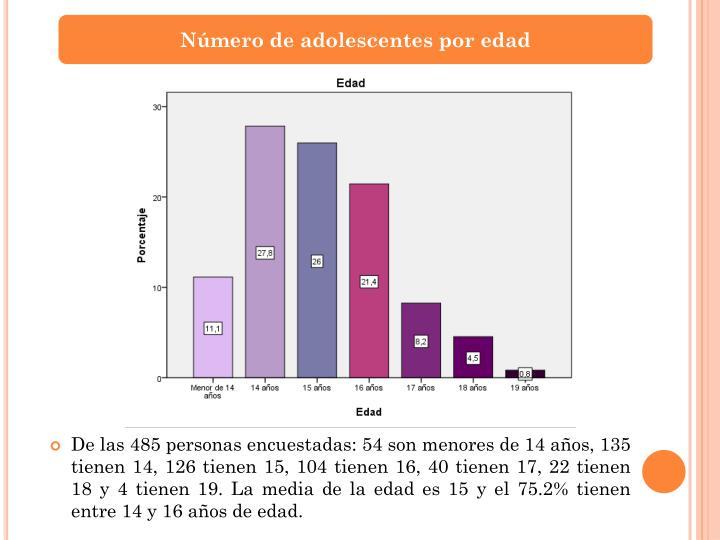 Número de adolescentes por edad