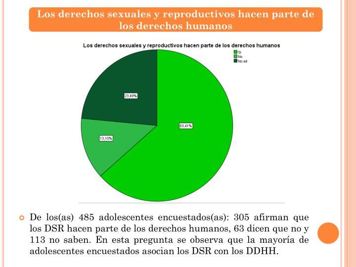 Los derechos sexuales y reproductivos hacen parte de los derechos humanos