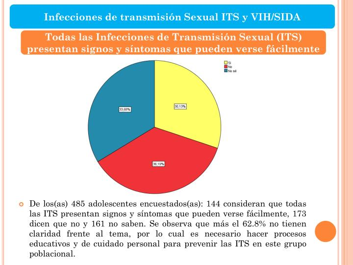 Infecciones de transmisión Sexual ITS y VIH/SIDA