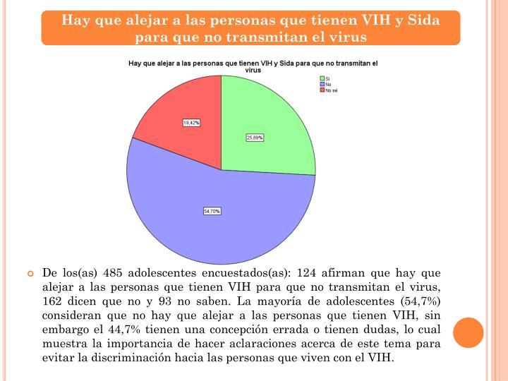 Hay que alejar a las personas que tienen VIH y Sida para que no transmitan el virus
