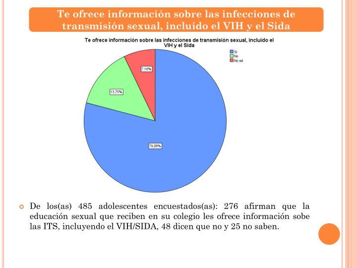Te ofrece información sobre las infecciones de transmisión sexual, incluido el VIH y el Sida