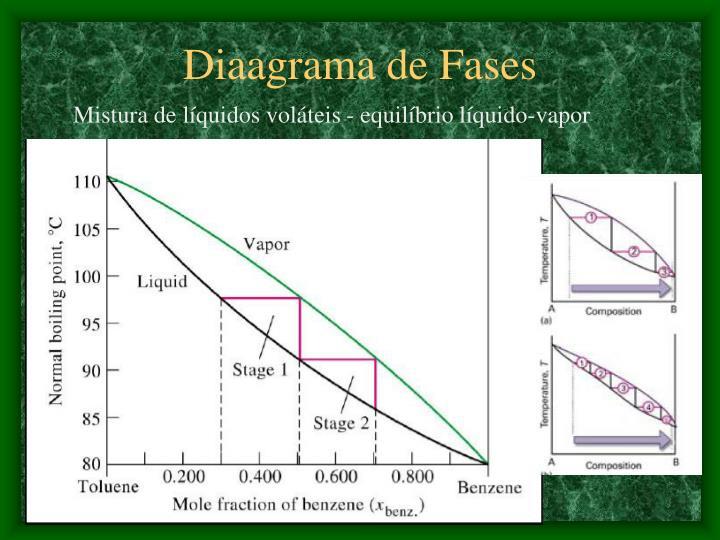 Diaagrama de Fases