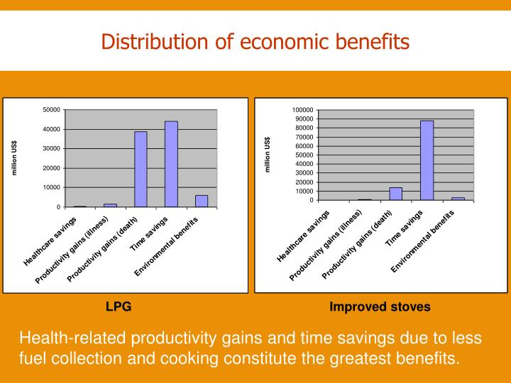 Distribution of economic benefits