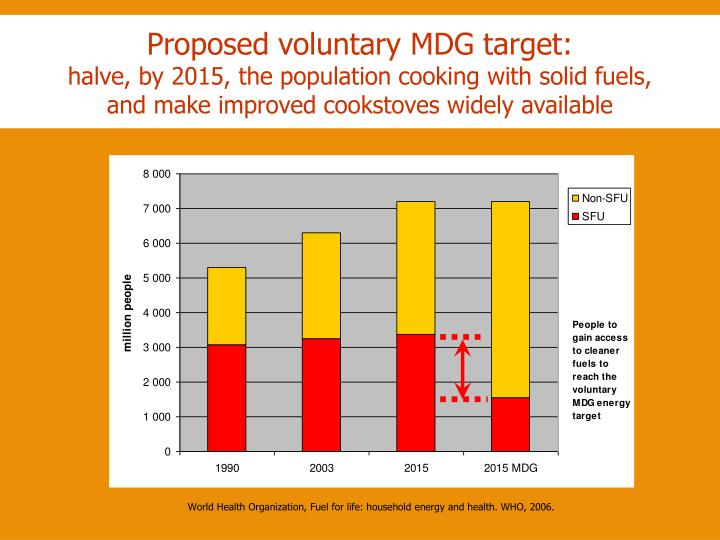 Proposed voluntary MDG target: