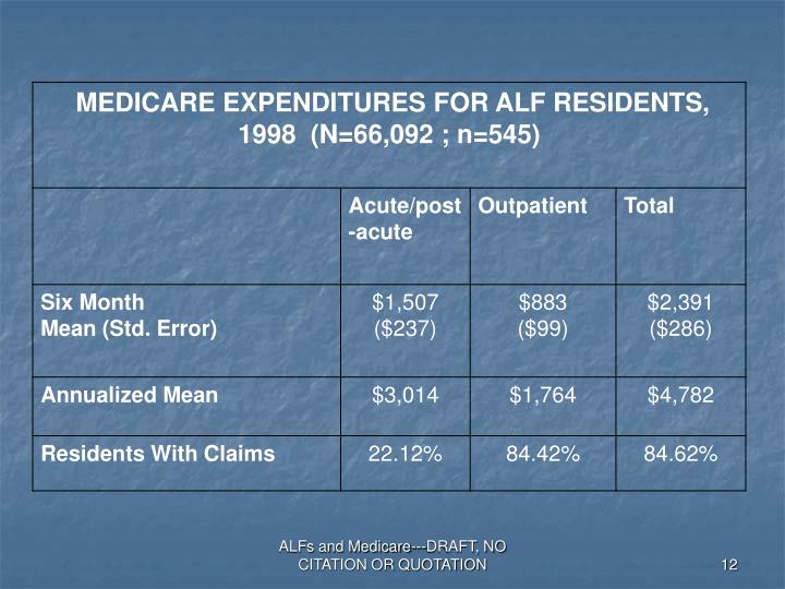 ALFs and Medicare---DRAFT, NO CITATION OR QUOTATION