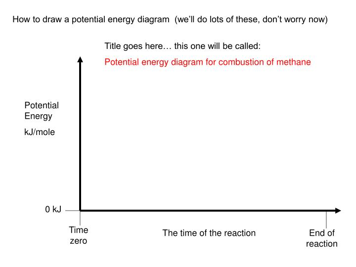 How to draw a potential energy diagram  (we'll do lots of these, don't worry now)