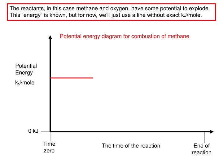 "The reactants, in this case methane and oxygen, have some potential to explode.  This ""energy"" is known, but for now, we'll just use a line without exact kJ/mole."