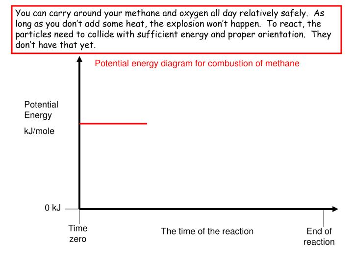 You can carry around your methane and oxygen all day relatively safely.  As long as you don't add some heat, the explosion won't happen.  To react, the particles need to collide with sufficient energy and proper orientation.  They don't have that yet.
