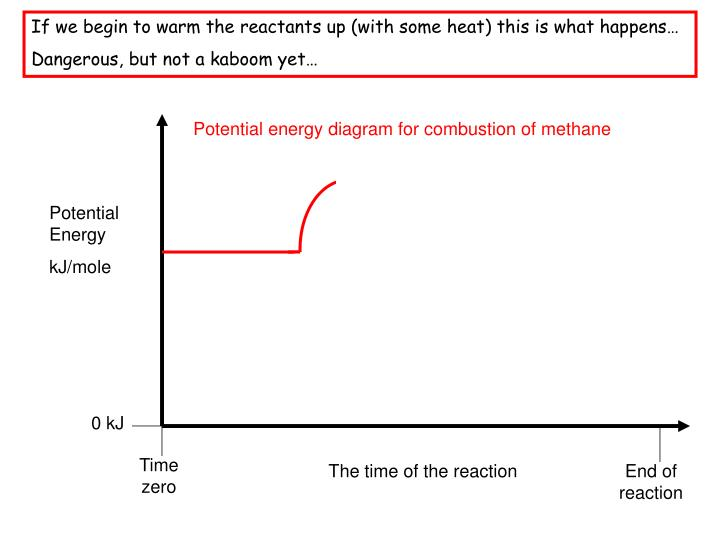 If we begin to warm the reactants up (with some heat) this is what happens…