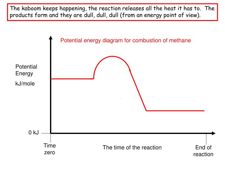 The kaboom keeps happening, the reaction releases all the heat it has to.  The products form and they are dull, dull, dull (from an energy point of view).