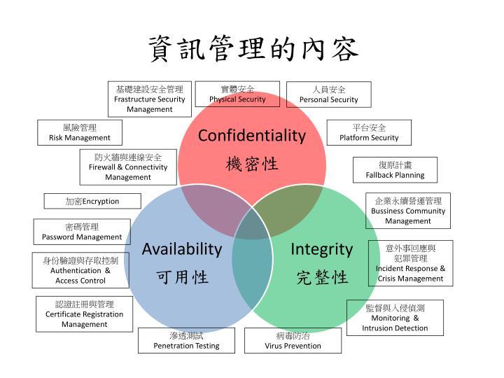 資訊管理的內容
