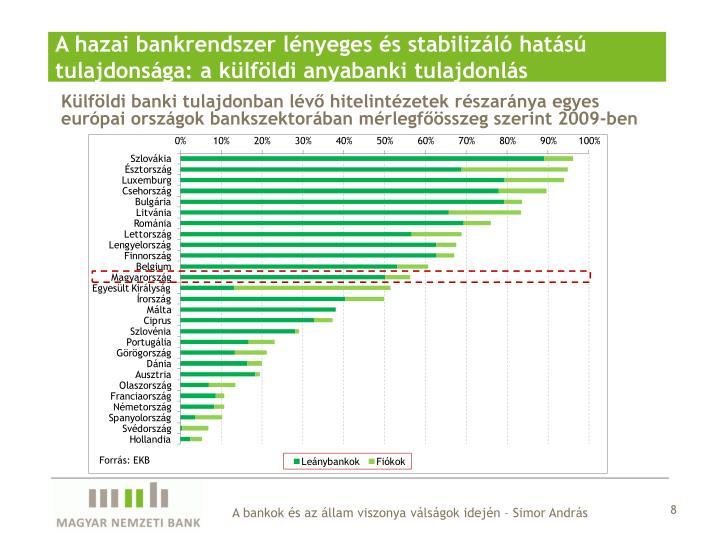 A hazai bankrendszer lényeges és stabilizáló hatású tulajdonsága: a külföldi anyabanki tulajdonlás