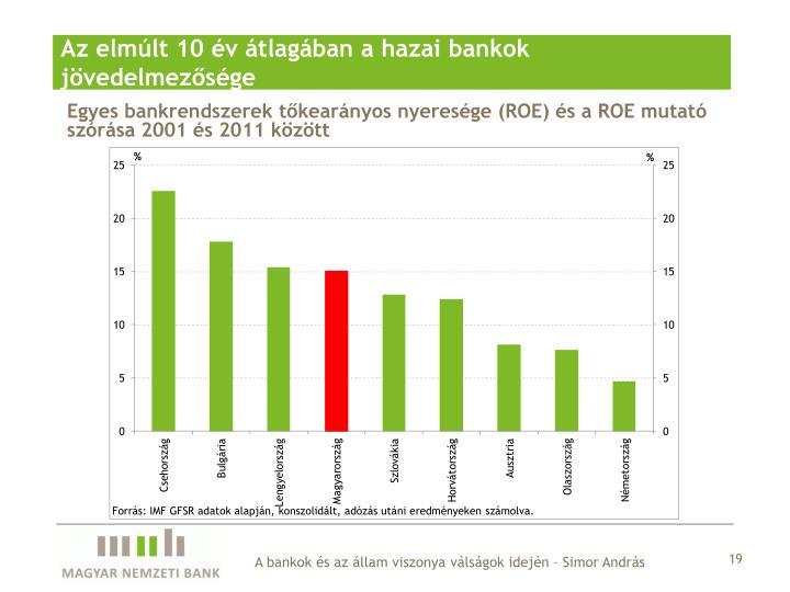Az elmúlt 10 év átlagában a hazai bankok jövedelmezősége