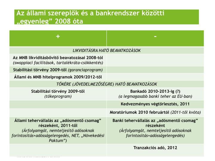 """Az állami szereplők és a bankrendszer közötti """"egyenleg"""" 2008 óta"""