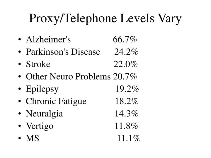 Proxy/Telephone Levels Vary