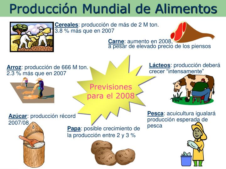 Producción Mundial de Alimentos