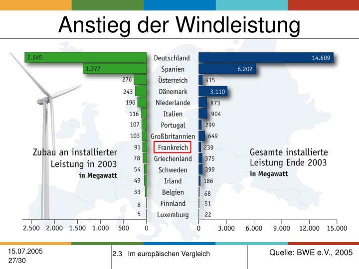 Anstieg der Windleistung