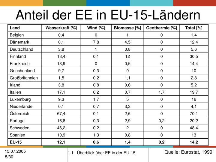 Anteil der EE in EU-15-Ländern