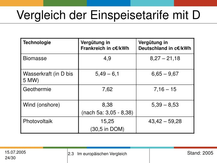 Vergleich der Einspeisetarife mit D
