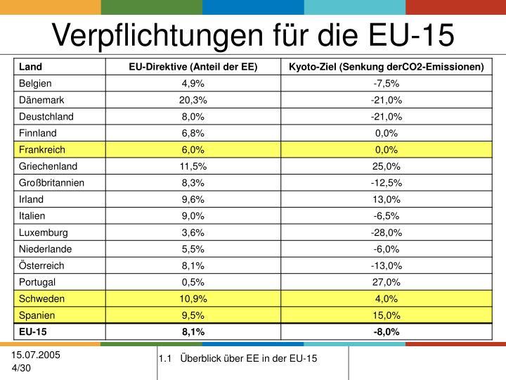Verpflichtungen für die EU-15