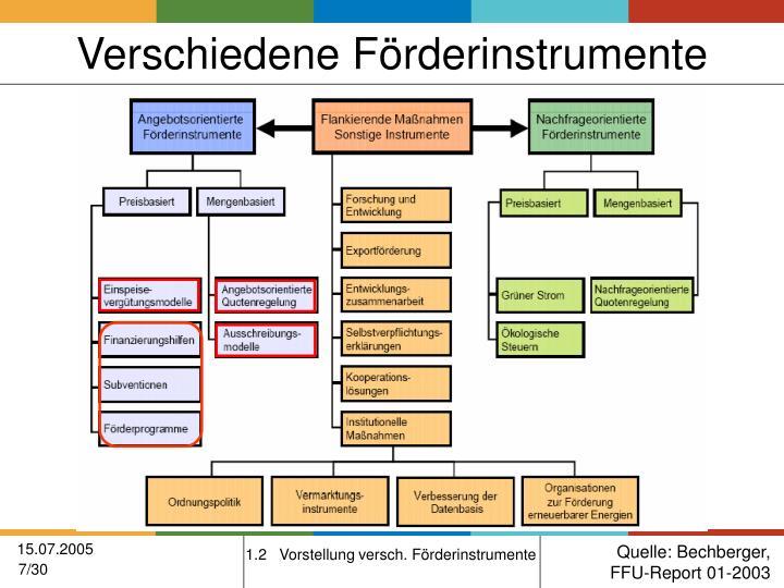 Verschiedene Förderinstrumente
